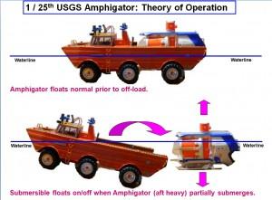 Amphigator-Theory of Operation